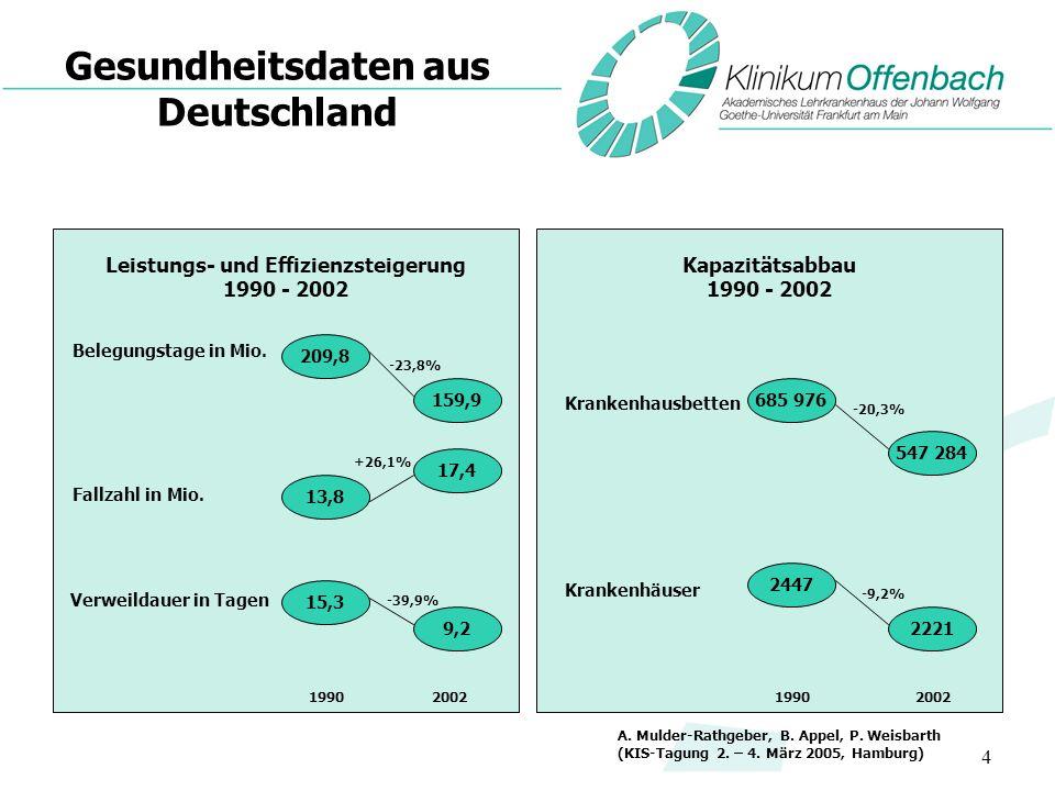 4 Gesundheitsdaten aus Deutschland Kapazitätsabbau 1990 - 2002 Krankenhausbetten Krankenhäuser Leistungs- und Effizienzsteigerung 1990 - 2002 Belegung