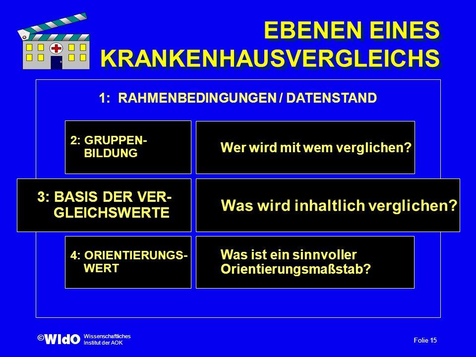 Folie 15 Wissenschaftliches Institut der AOK © EBENEN EINES KRANKENHAUSVERGLEICHS Was wird inhaltlich verglichen? 4: ORIENTIERUNGS- WERT 3: BASIS DER