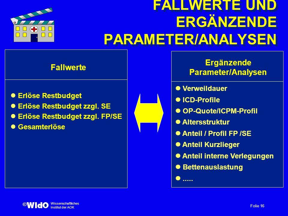 Folie 16 Wissenschaftliches Institut der AOK © FALLWERTE UND ERGÄNZENDE PARAMETER/ANALYSEN Ergänzende Parameter/Analysen Fallwerte Erlöse Restbudget E
