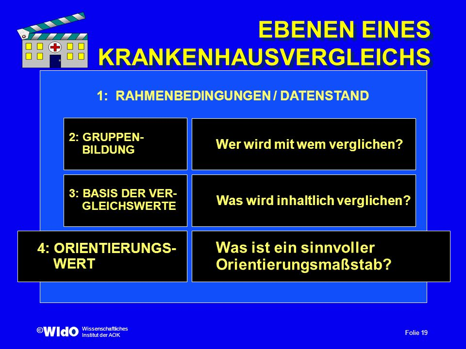 Folie 19 Wissenschaftliches Institut der AOK © EBENEN EINES KRANKENHAUSVERGLEICHS Was wird inhaltlich verglichen? 4: ORIENTIERUNGS- WERT 3: BASIS DER