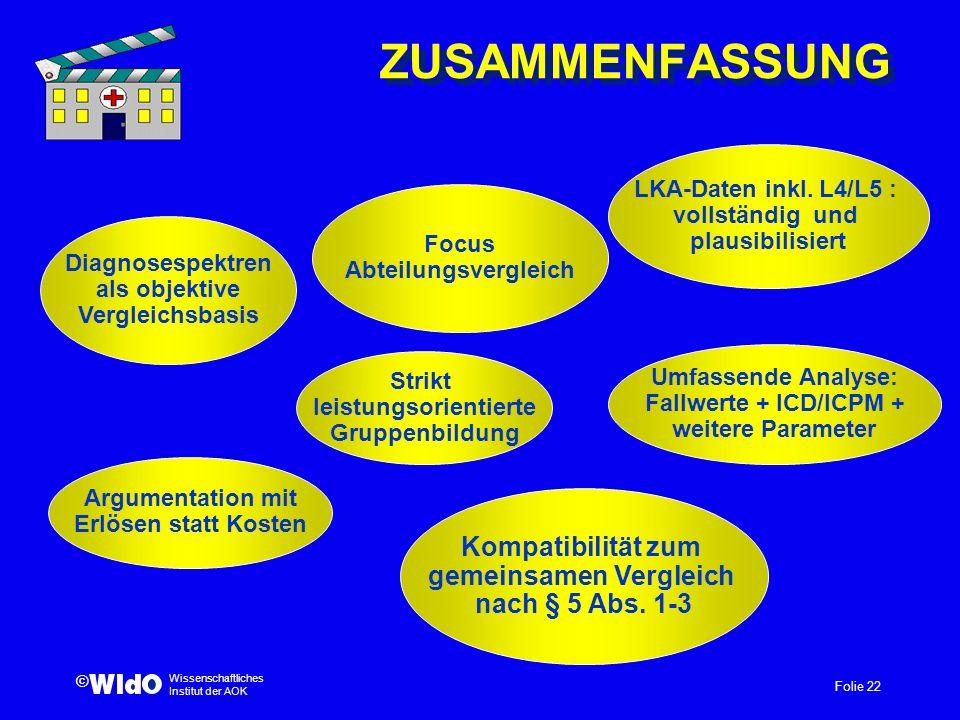 Folie 22 Wissenschaftliches Institut der AOK © ZUSAMMENFASSUNG Focus Abteilungsvergleich Diagnosespektren als objektive Vergleichsbasis Strikt leistun