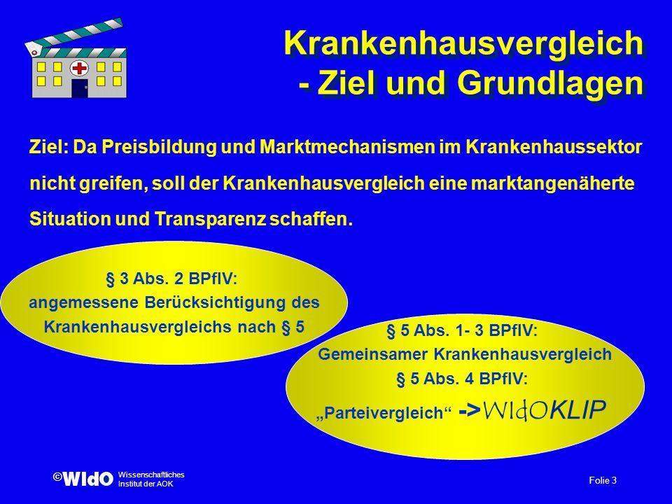 Folie 3 Wissenschaftliches Institut der AOK © Krankenhausvergleich - Ziel und Grundlagen Ziel: Da Preisbildung und Marktmechanismen im Krankenhaussekt