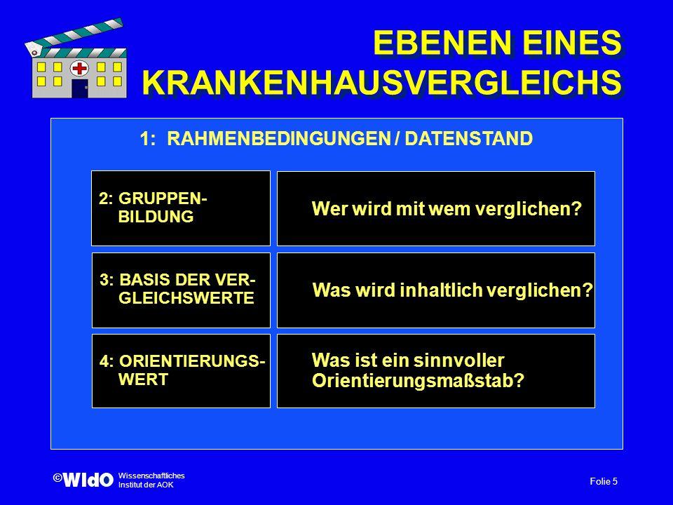 Folie 5 Wissenschaftliches Institut der AOK © EBENEN EINES KRANKENHAUSVERGLEICHS Was wird inhaltlich verglichen? 4: ORIENTIERUNGS- WERT 3: BASIS DER V