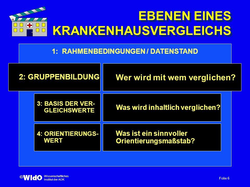 Folie 6 Wissenschaftliches Institut der AOK © EBENEN EINES KRANKENHAUSVERGLEICHS Was wird inhaltlich verglichen? 4: ORIENTIERUNGS- WERT 3: BASIS DER V