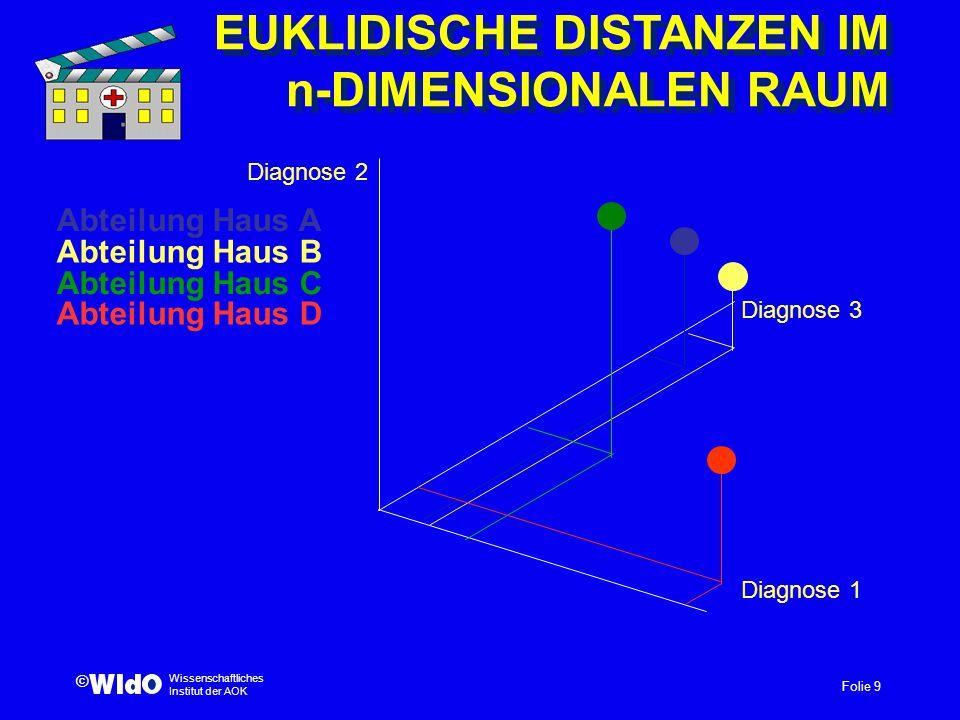 Folie 9 Wissenschaftliches Institut der AOK © EUKLIDISCHE DISTANZEN IM n-DIMENSIONALEN RAUM Diagnose 1 Diagnose 2 Diagnose 3 Abteilung Haus A Abteilun