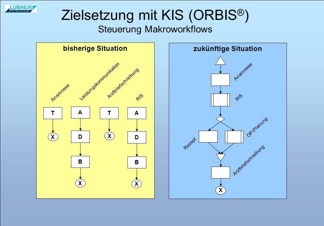 zukünftige Situation bisherige Situation T X A D X B T X Anamnese Leistungskommunikation Arztbriefschreibung X Anamnese OP-Planung Rezept Zielsetzung