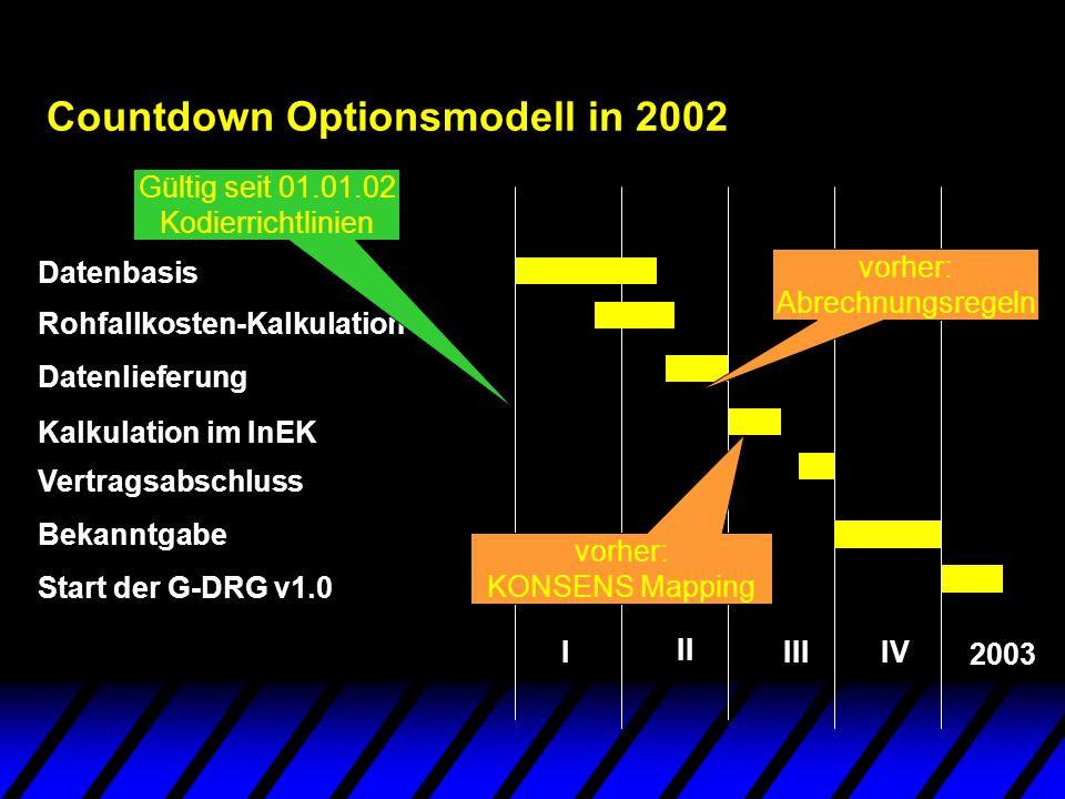 Countdown Optionsmodell in 2002 Datenbasis I Rohfallkosten-Kalkulation Datenlieferung Kalkulation im InEK Vertragsabschluss Bekanntgabe Start der G-DR