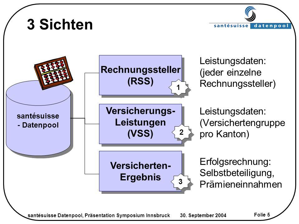 santésuisse Datenpool, Präsentation Symposium Innsbruck 30. September 2004 Folie 5 3 Sichten Versicherten- Ergebnis Versicherten- Ergebnis Rechnungsst