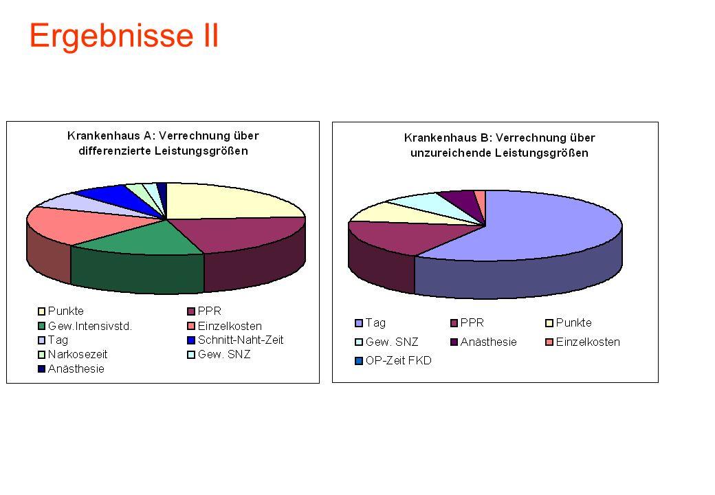 Ergebnisse II
