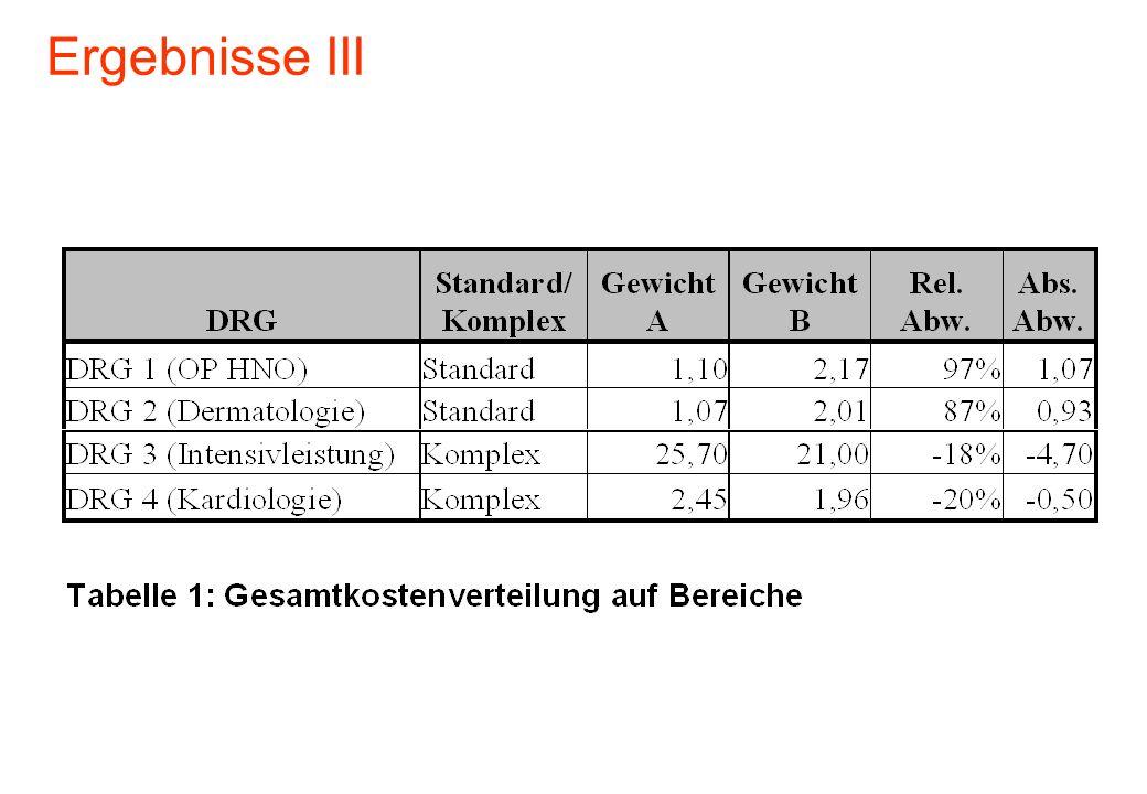 Ergebnisse III