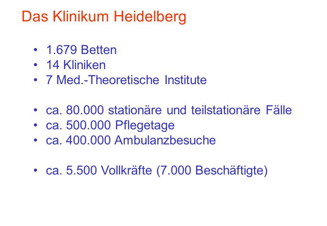 Das Klinikum Heidelberg 1.679 Betten 14 Kliniken 7 Med.-Theoretische Institute ca. 80.000 stationäre und teilstationäre Fälle ca. 500.000 Pflegetage c