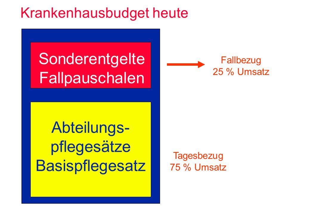 Abteilungs- pflegesätze Basispflegesatz Sonderentgelte Fallpauschalen Fallbezug 25 % Umsatz Tagesbezug 75 % Umsatz Krankenhausbudget heute