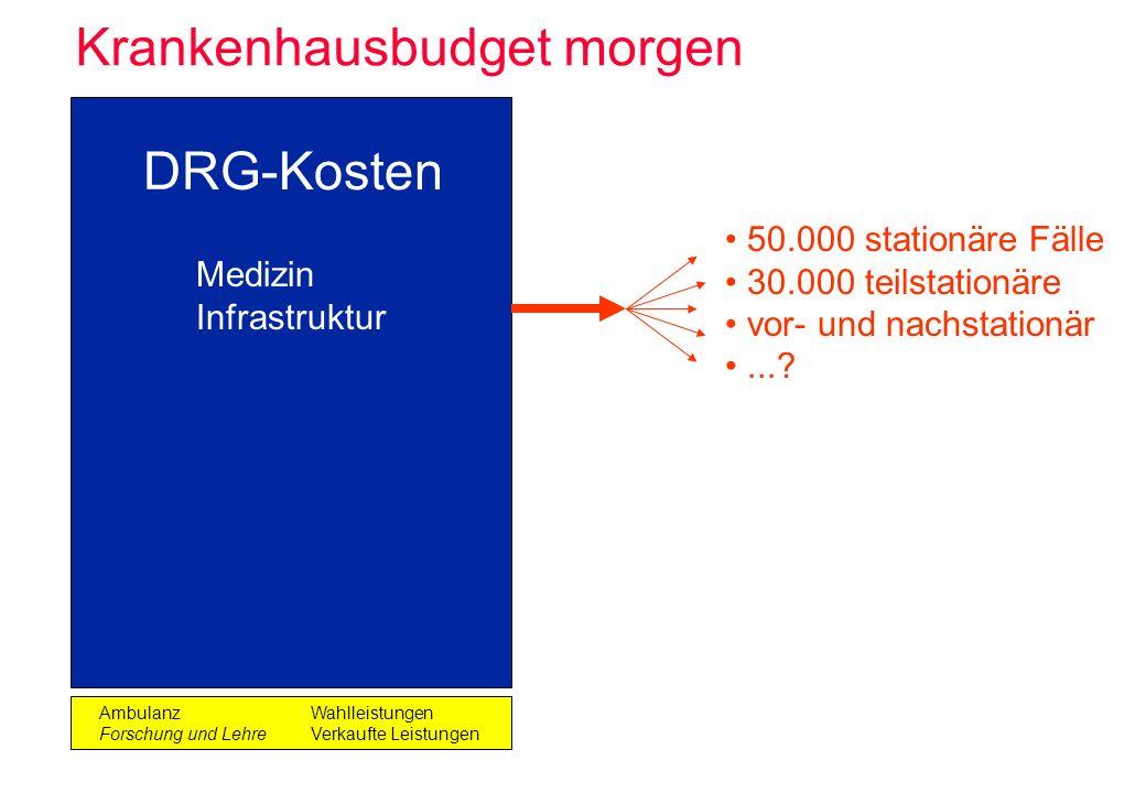 Krankenhausbudget morgen DRG-Kosten AmbulanzWahlleistungen Forschung und LehreVerkaufte Leistungen Medizin Infrastruktur 50.000 stationäre Fälle 30.00