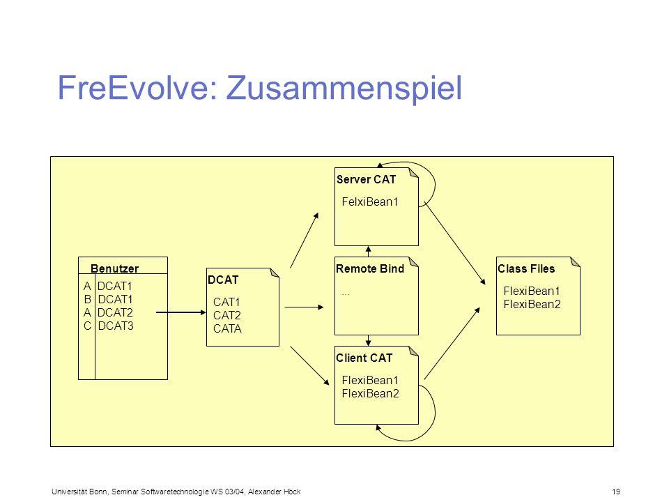 Universität Bonn, Seminar Softwaretechnologie WS 03/04, Alexander Höck 19 FreEvolve: Zusammenspiel Benutzer A DCAT1 B DCAT1 A DCAT2 C DCAT3 DCAT CAT1 CAT2 CATA Server CAT FelxiBean1 Remote Bind...