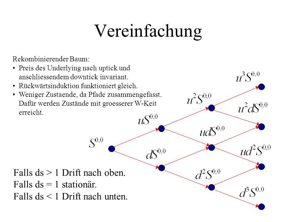 Vereinfachung Rekombinierender Baum: Preis des Underlying nach uptick und anschliessendem downtick invariant. Rückwärtsinduktion funktioniert gleich.