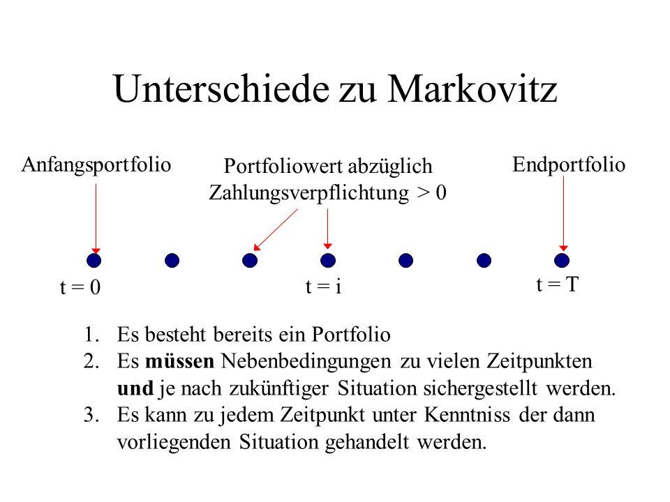Unterschiede zu Markovitz t = 0 t = i t = T Portfoliowert abzüglich Zahlungsverpflichtung > 0 AnfangsportfolioEndportfolio 1.Es besteht bereits ein Po
