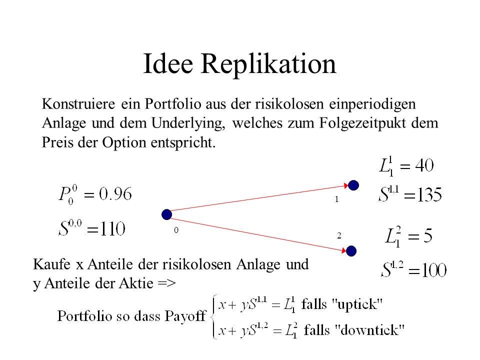 Idee Replikation Konstruiere ein Portfolio aus der risikolosen einperiodigen Anlage und dem Underlying, welches zum Folgezeitpukt dem Preis der Option