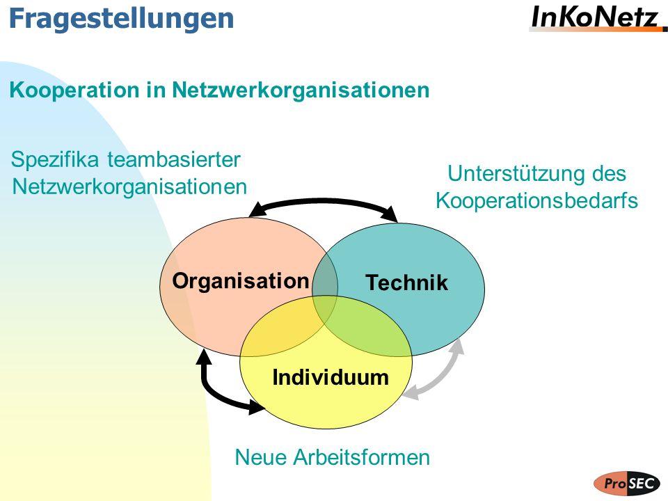 Fragestellungen Organisation Spezifika teambasierter Netzwerkorganisationen Technik Unterstützung des Kooperationsbedarfs Individuum Neue Arbeitsforme