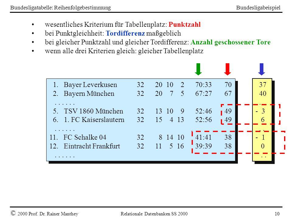 Bundesligabeispiel © 2000 Prof. Dr. Rainer Manthey Relationale Datenbanken SS 2000 10 Bundesligatabelle: Reihenfolgebestimmung 1. Bayer Leverkusen32 2