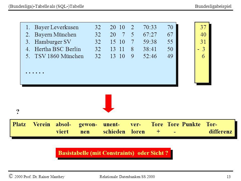 Bundesligabeispiel © 2000 Prof. Dr. Rainer Manthey Relationale Datenbanken SS 2000 13 (Bundesliga)-Tabelle als (SQL-)Tabelle 1. Bayer Leverkusen32 20