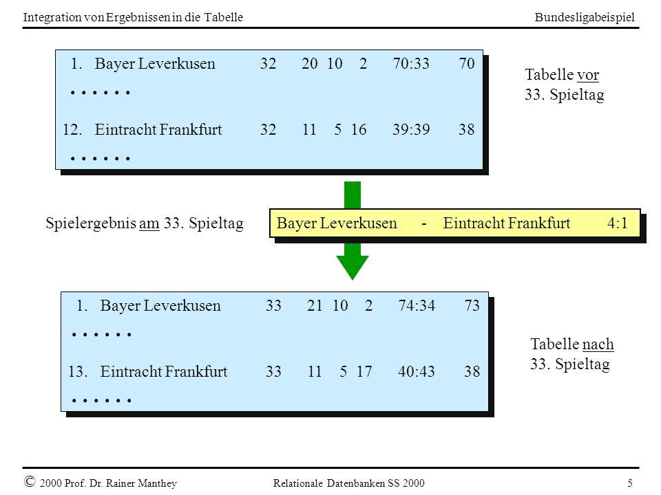 Bundesligabeispiel © 2000 Prof. Dr. Rainer Manthey Relationale Datenbanken SS 2000 5 Integration von Ergebnissen in die Tabelle 1. Bayer Leverkusen32