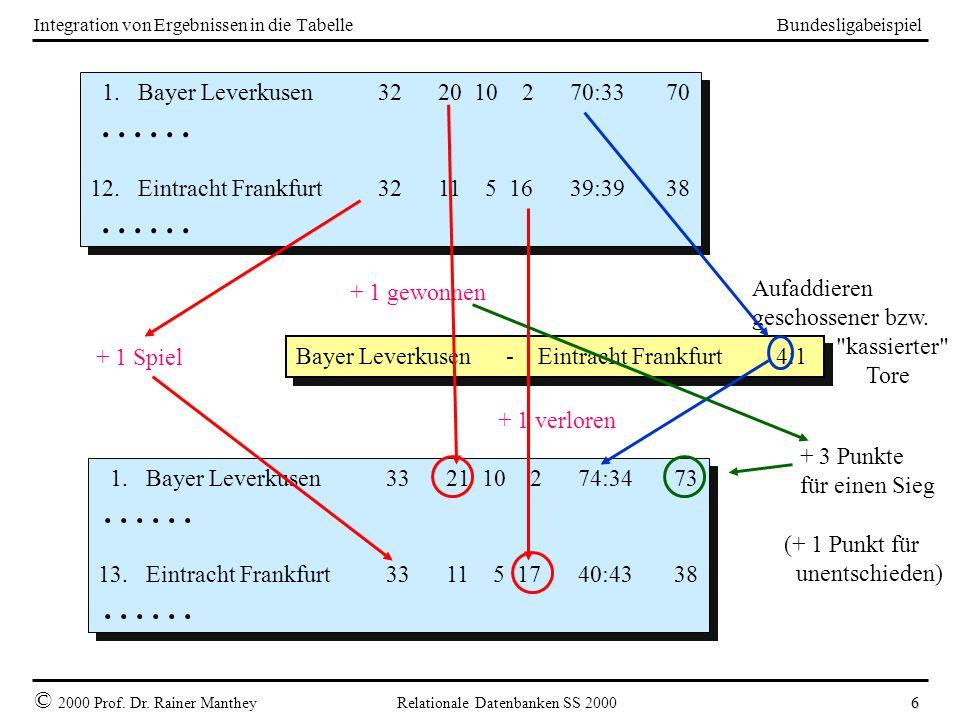 Bundesligabeispiel © 2000 Prof. Dr. Rainer Manthey Relationale Datenbanken SS 2000 6 Aufaddieren geschossener bzw.