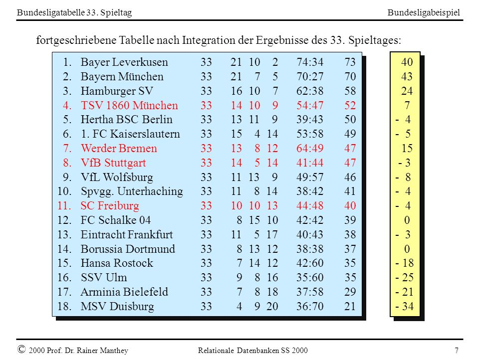 Bundesligabeispiel © 2000 Prof. Dr. Rainer Manthey Relationale Datenbanken SS 2000 7 Bundesligatabelle 33. Spieltag 1. Bayer Leverkusen33 21 10 274:34