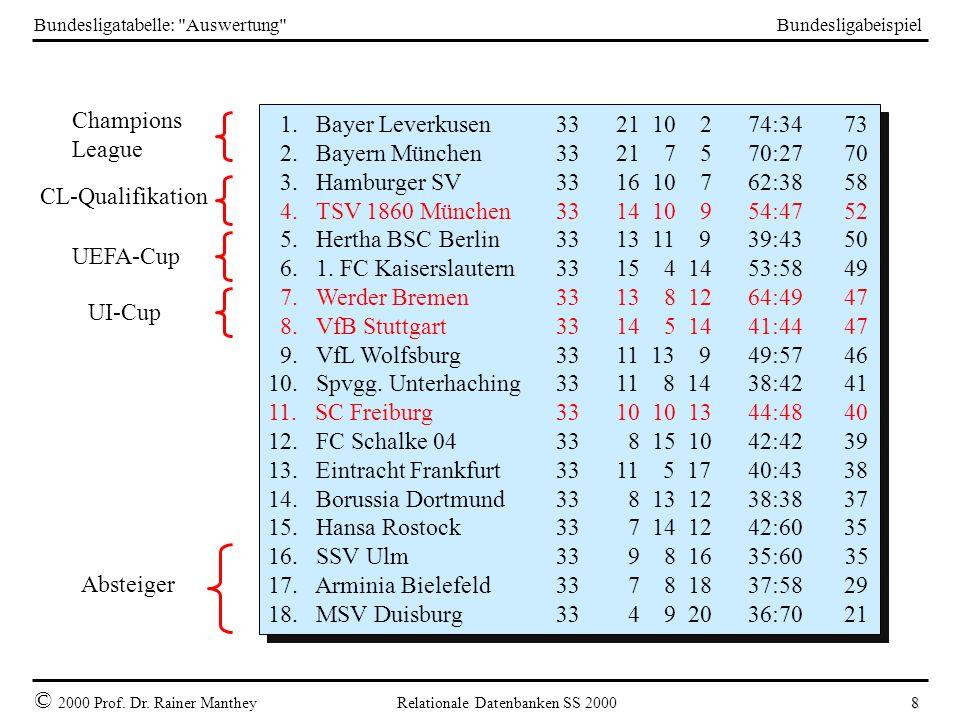 Bundesligabeispiel © 2000 Prof. Dr. Rainer Manthey Relationale Datenbanken SS 2000 8 Bundesligatabelle: