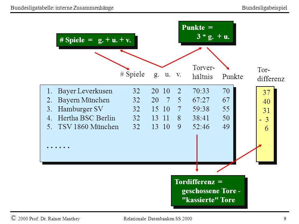 Bundesligabeispiel © 2000 Prof. Dr. Rainer Manthey Relationale Datenbanken SS 2000 9 Bundesligatabelle: interne Zusammenhänge 1. Bayer Leverkusen32 20