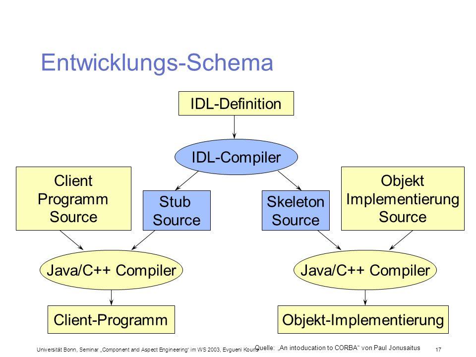 Universität Bonn, Seminar Component and Aspect Engineering im WS 2003, Evgueni Kouris 17 Entwicklungs-Schema Quelle: An intoducation to CORBA von Paul
