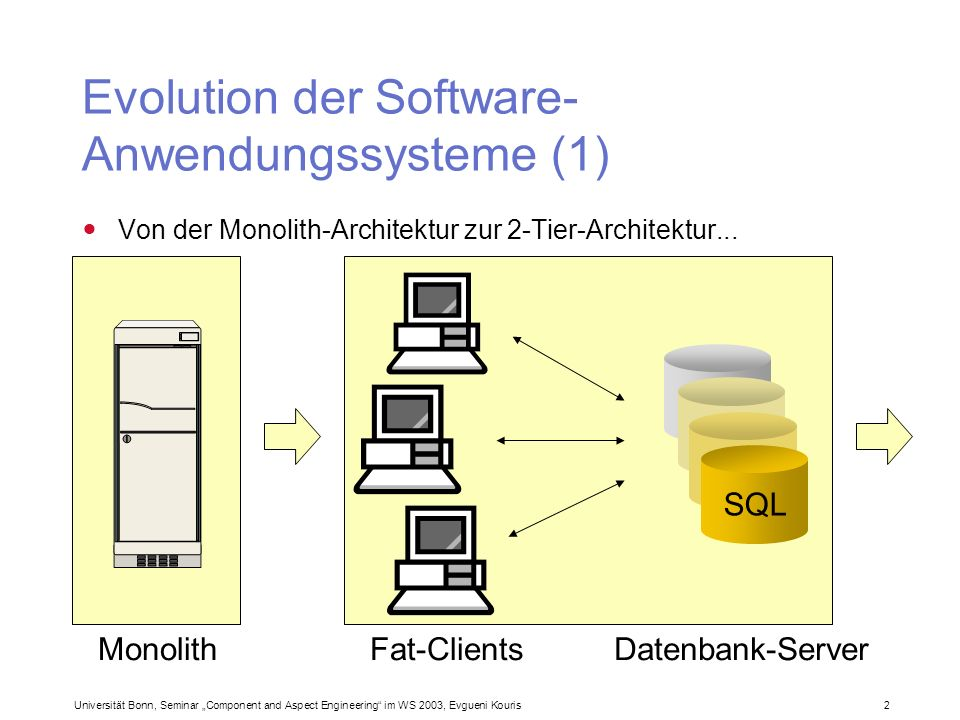Universität Bonn, Seminar Component and Aspect Engineering im WS 2003, Evgueni Kouris 3 Evolution der Software- Anwendungssysteme (2)...
