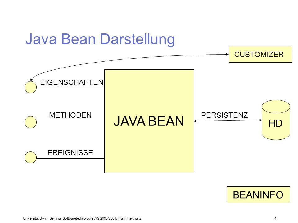 Universität Bonn, Seminar Softwaretechnologie WS 2003/2004, Frank Reichartz 4 METHODEN Java Bean Darstellung JAVA BEAN EIGENSCHAFTEN EREIGNISSE CUSTOMIZER HD PERSISTENZ BEANINFO