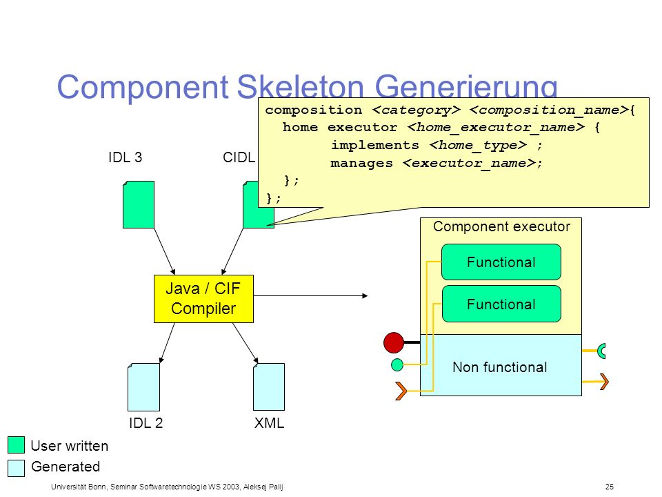 Universität Bonn, Seminar Softwaretechnologie WS 2003, Aleksej Palij 25 Component Skeleton Generierung CIDLIDL 3 Java / CIF Compiler Non functional Co