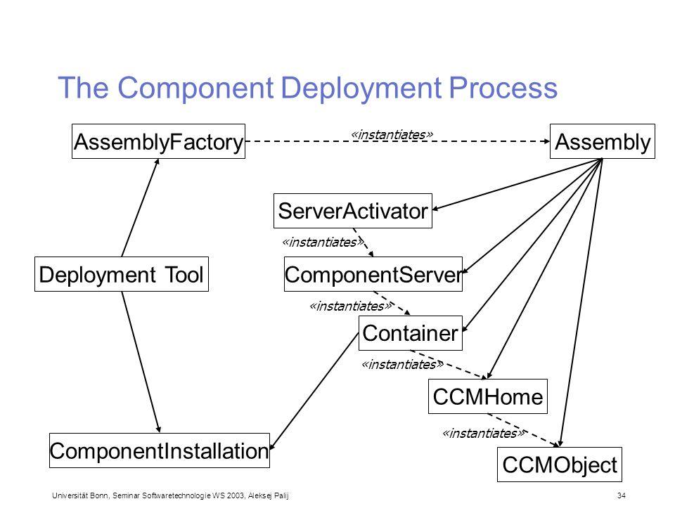 Universität Bonn, Seminar Softwaretechnologie WS 2003, Aleksej Palij 34 The Component Deployment Process Deployment Tool AssemblyFactoryAssembly Serve