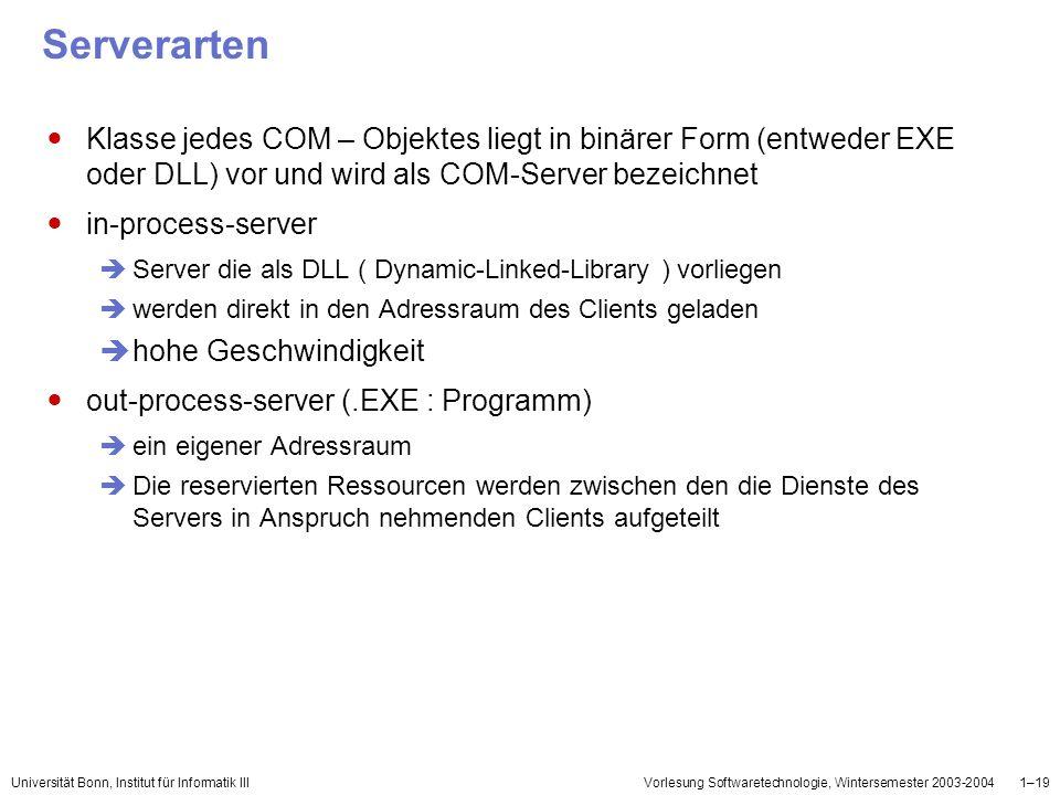 Universität Bonn, Institut für Informatik IIIVorlesung Softwaretechnologie, Wintersemester 2003-20041–19 Serverarten Klasse jedes COM – Objektes liegt