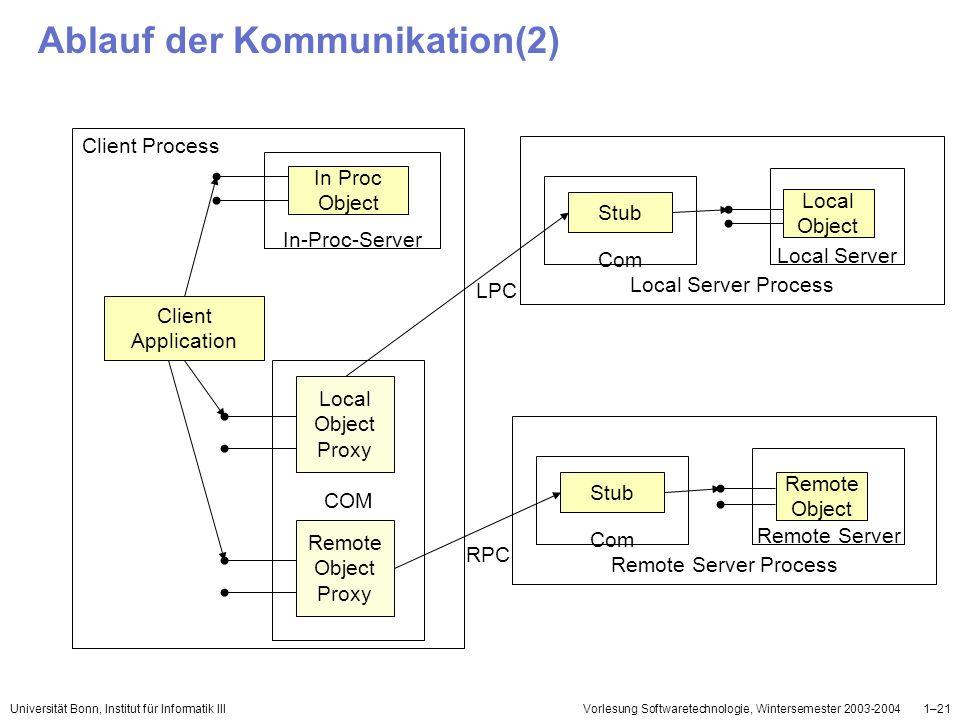 Universität Bonn, Institut für Informatik IIIVorlesung Softwaretechnologie, Wintersemester 2003-20041–21 Ablauf der Kommunikation(2) In Proc Object In