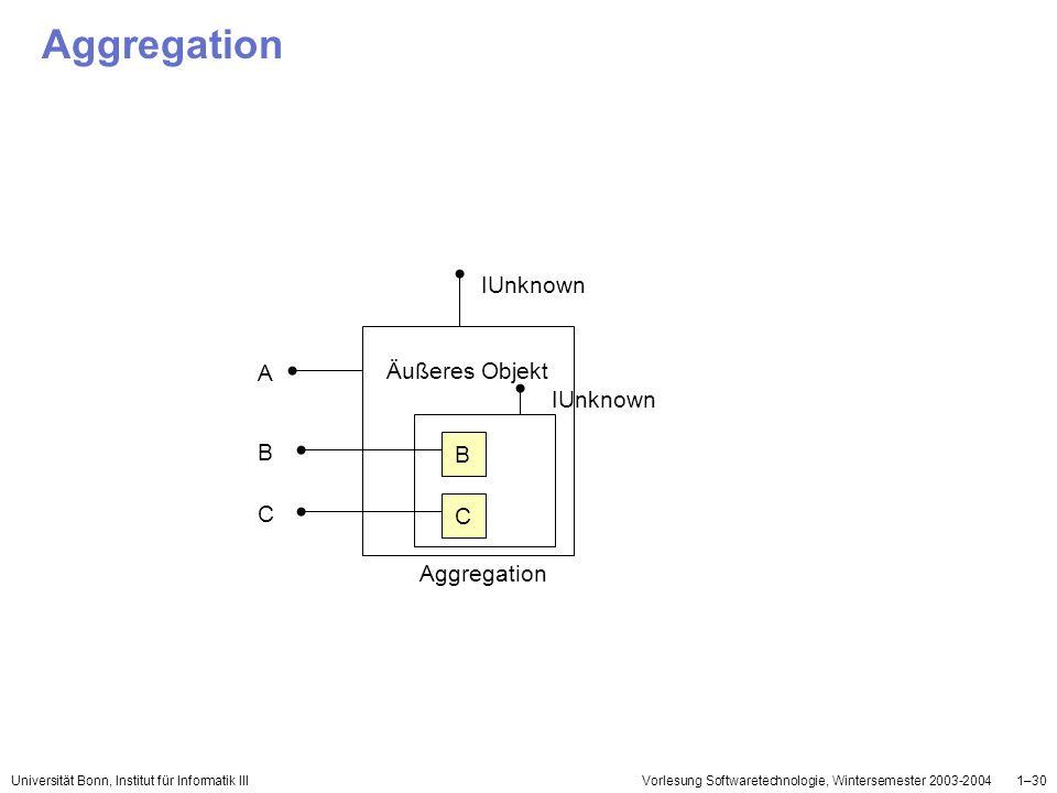 Universität Bonn, Institut für Informatik IIIVorlesung Softwaretechnologie, Wintersemester 2003-20041–30 Aggregation Äußeres Objekt C B IUnknown A B C