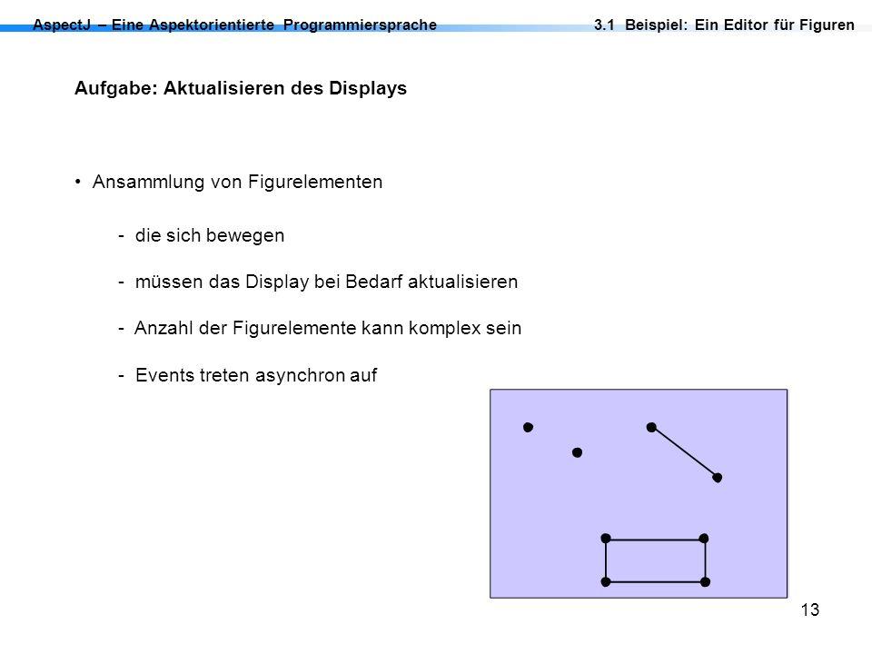 13 AspectJ – Eine Aspektorientierte Programmiersprache Aufgabe: Aktualisieren des Displays Ansammlung von Figurelementen - die sich bewegen - müssen d