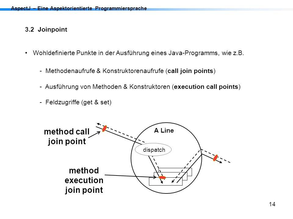 14 AspectJ – Eine Aspektorientierte Programmiersprache 3.2 Joinpoint Wohldefinierte Punkte in der Ausführung eines Java-Programms, wie z.B. - Methoden