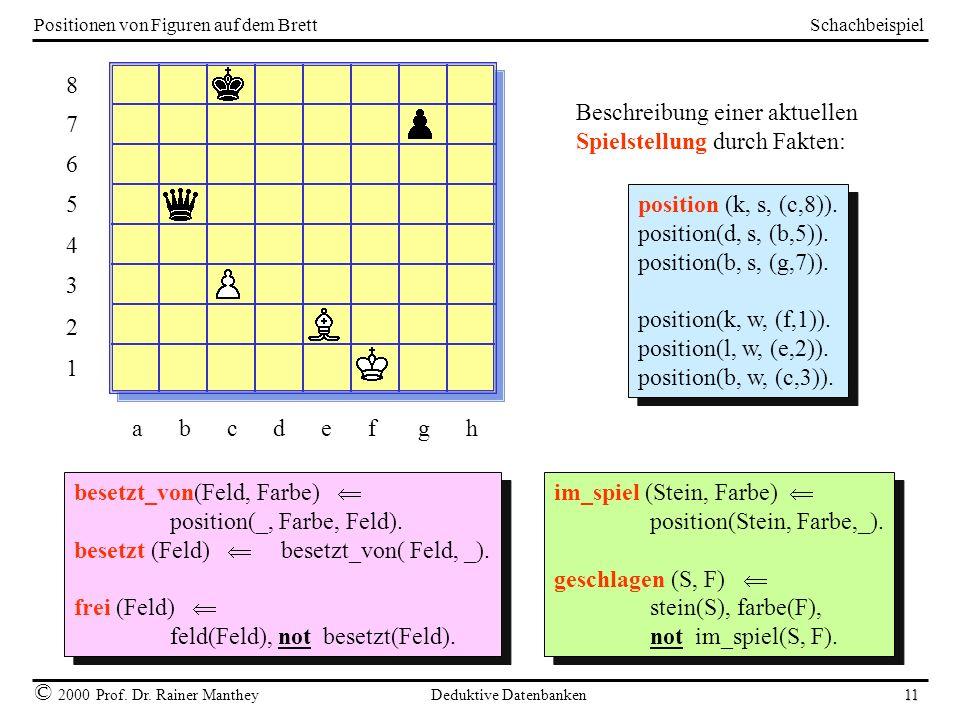 Schachbeispiel © 2000 Prof. Dr. Rainer Manthey Deduktive Datenbanken 11 Positionen von Figuren auf dem Brett 8765432187654321 a b c d e f g h position