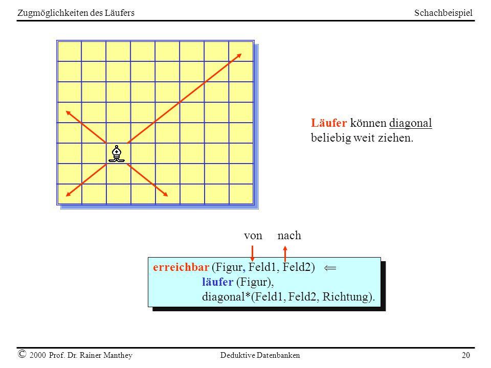 Schachbeispiel © 2000 Prof. Dr. Rainer Manthey Deduktive Datenbanken 20 Zugmöglichkeiten des Läufers erreichbar (Figur, Feld1, Feld2) läufer (Figur),