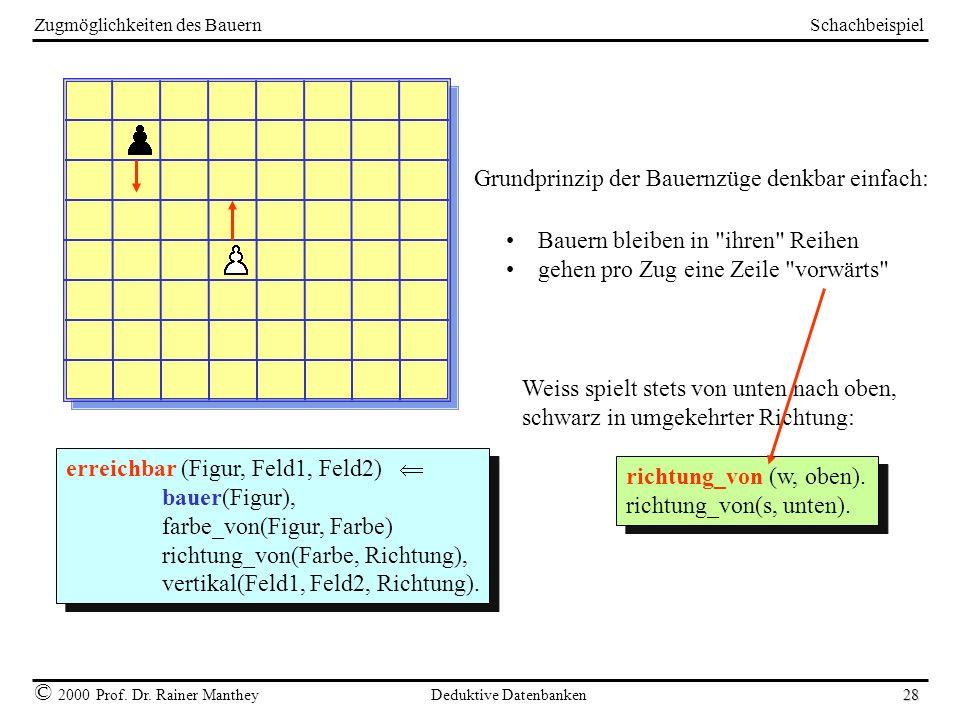 Schachbeispiel © 2000 Prof. Dr. Rainer Manthey Deduktive Datenbanken 28 Zugmöglichkeiten des Bauern erreichbar (Figur, Feld1, Feld2) bauer(Figur), far