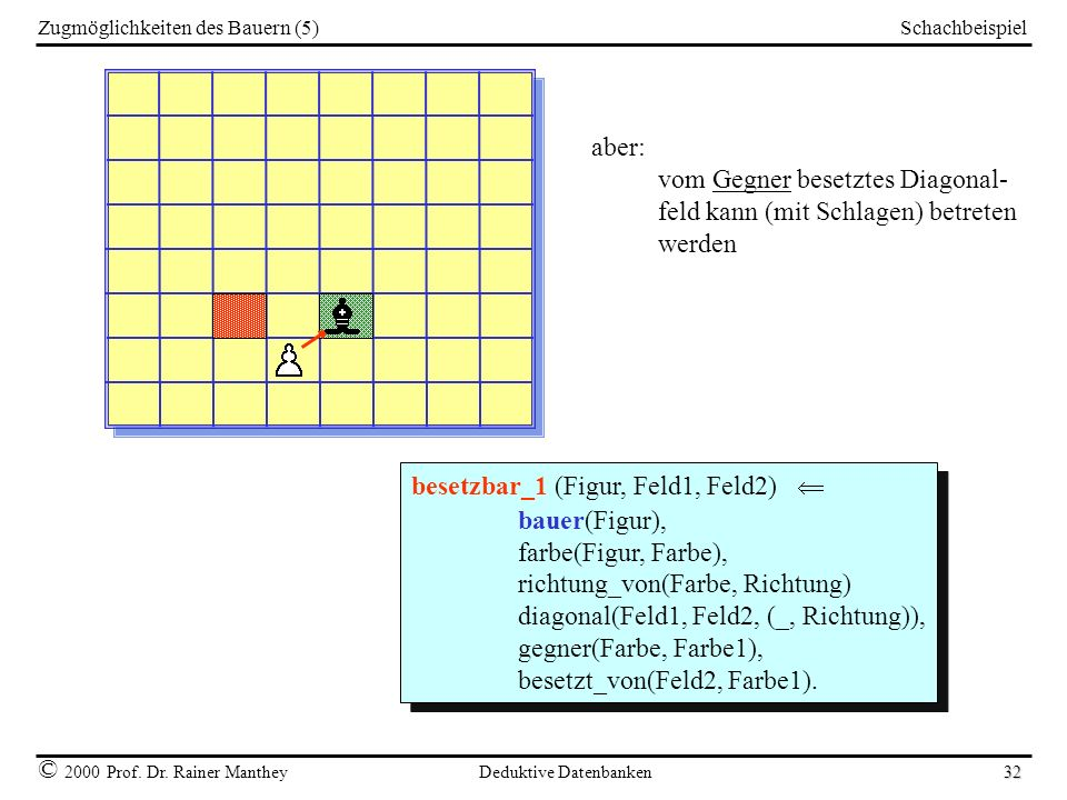 Schachbeispiel © 2000 Prof. Dr. Rainer Manthey Deduktive Datenbanken 32 Zugmöglichkeiten des Bauern (5) aber: vom Gegner besetztes Diagonal- feld kann