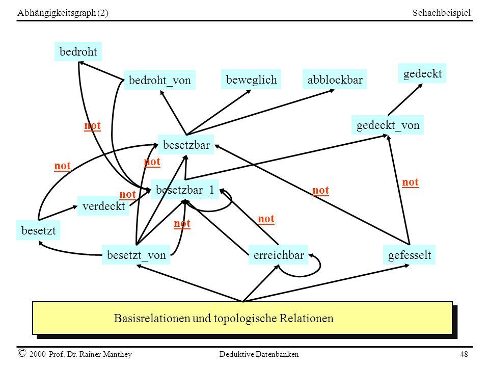 Schachbeispiel © 2000 Prof. Dr. Rainer Manthey Deduktive Datenbanken 48 Abhängigkeitsgraph (2) bedroht_von abblockbarbeweglich bedroht gedeckt_von ged