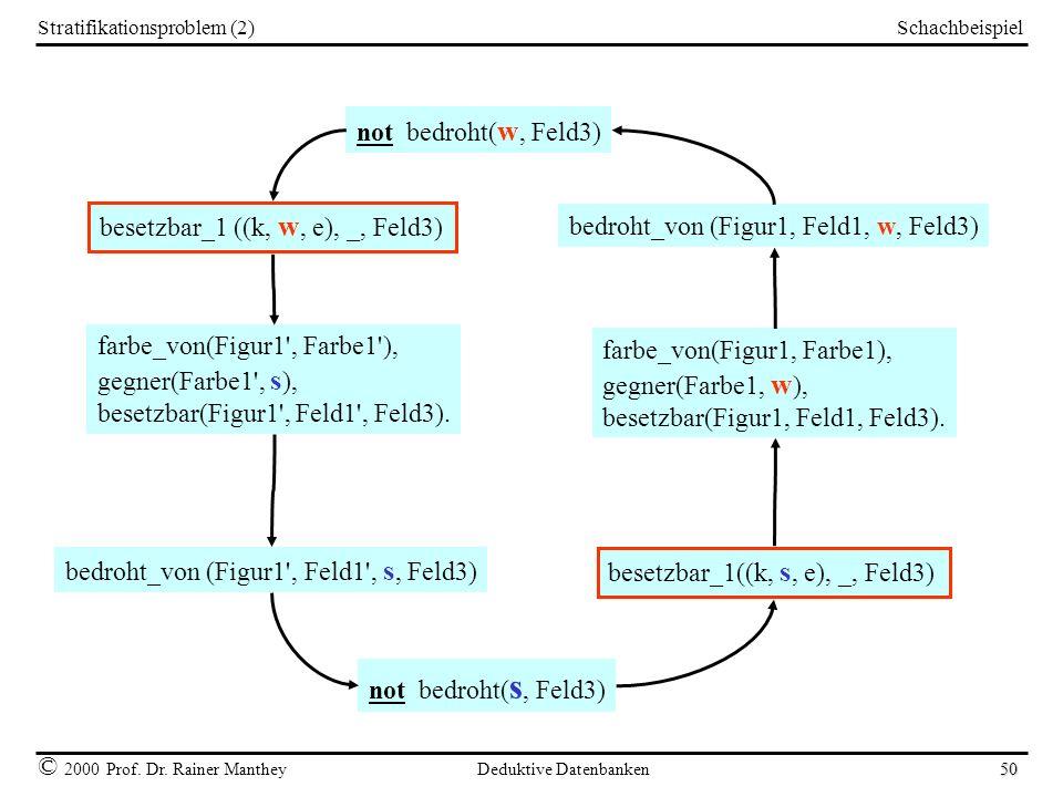 Schachbeispiel © 2000 Prof. Dr. Rainer Manthey Deduktive Datenbanken 50 Stratifikationsproblem (2) besetzbar_1 ((k, w, e), _, Feld3) not bedroht( w, F