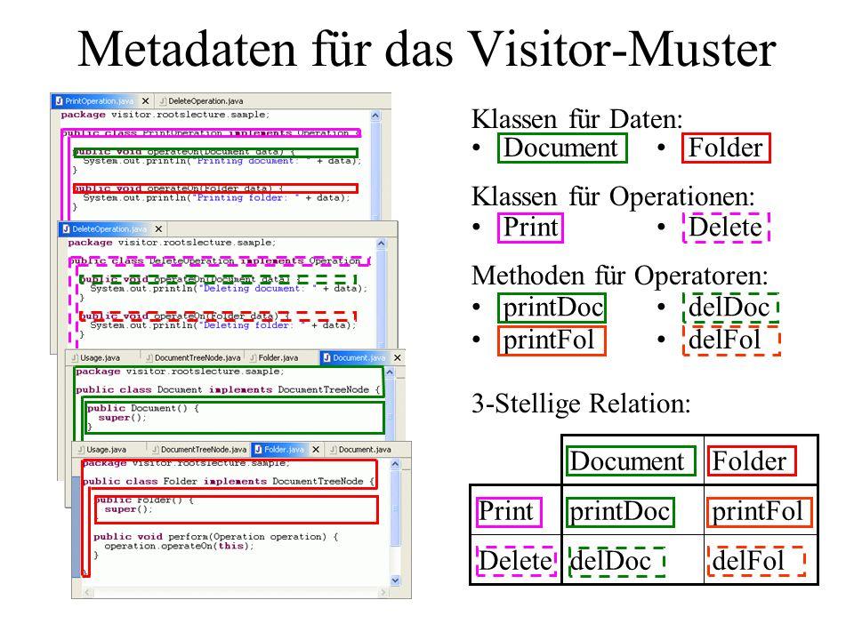 Metadaten für das Visitor-Muster Klassen für Daten: Klassen für Operationen: Delete Print Folder Document Methoden für Operatoren: printDoc delDoc printFol delFol 3-Stellige Relation: