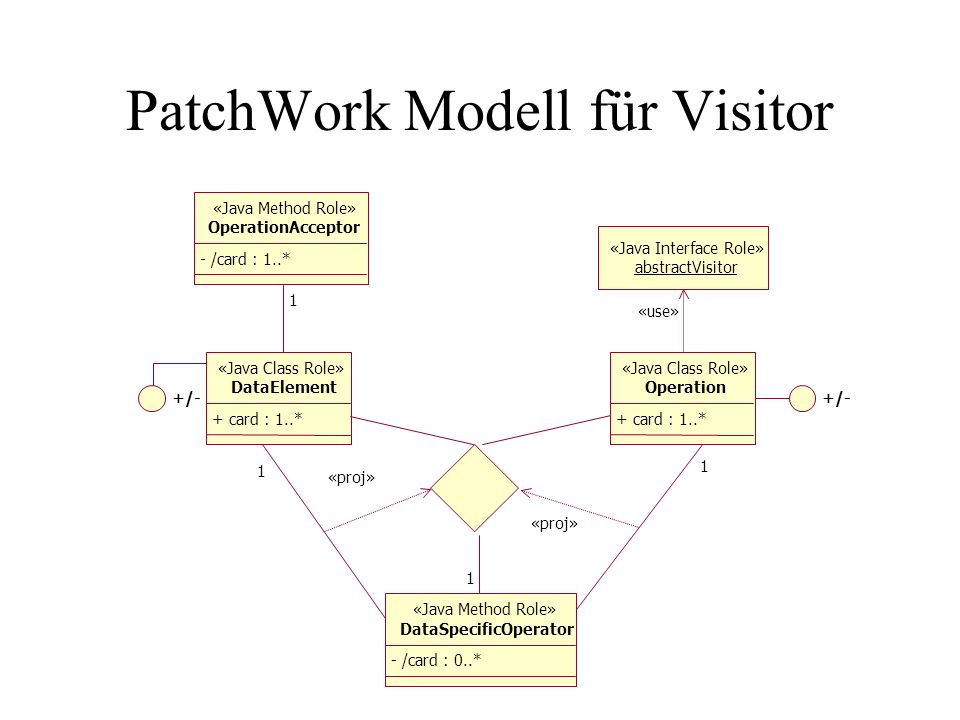 PatchWork Modell für Visitor «Java Interface Role» abstractVisitor «use» «Java Method Role» OperationAcceptor - /card : 1..* 1 +/- «Java Class Role» DataElement + card : 1..* «Java Class Role» Operation + card : 1..* «Java Method Role» DataSpecificOperator - /card : 0..* 1 1 «proj» 1
