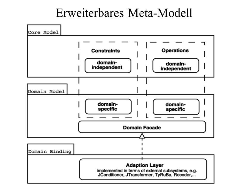 Alternative Ansätze Eingebettete Metadaten –Sprachspezifisch –Explizit: ja; Editierbar: nein Metaprogrammierung –Makro-basierte Systeme Focus auf Transformation statt Invarianten nicht explizit schwer editierbar (?) komplementär zu PatchWork –Reflektions-basierte Systeme Sprachspezifisch