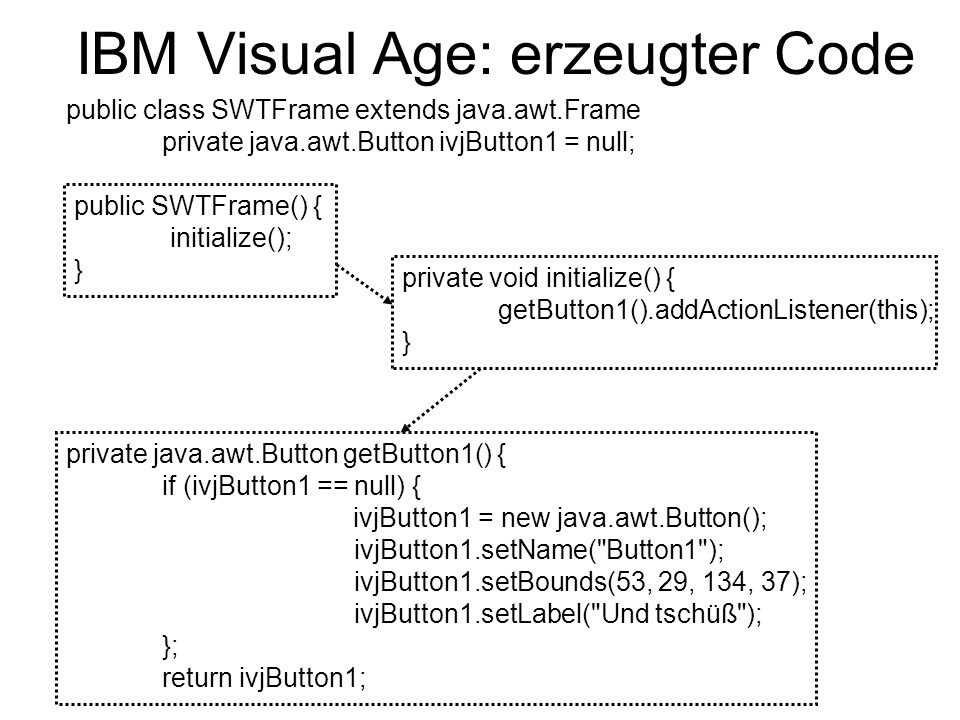 IBM Visual Age: erzeugter Code public SWTFrame() { initialize(); } private void initialize() { getButton1().addActionListener(this); } private java.awt.Button getButton1() { if (ivjButton1 == null) { ivjButton1 = new java.awt.Button(); ivjButton1.setName( Button1 ); ivjButton1.setBounds(53, 29, 134, 37); ivjButton1.setLabel( Und tschüß ); }; return ivjButton1; public class SWTFrame extends java.awt.Frame private java.awt.Button ivjButton1 = null;