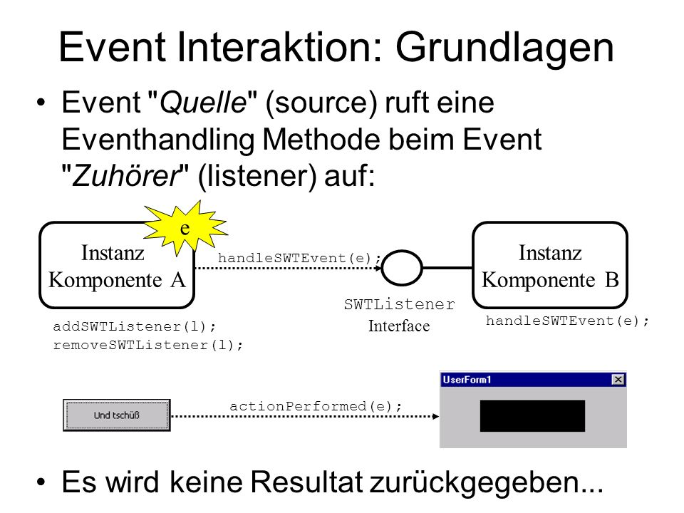 Event Interaktion: Grundlagen Event Quelle (source) ruft eine Eventhandling Methode beim Event Zuhörer (listener) auf: Es wird keine Resultat zurückgegeben...